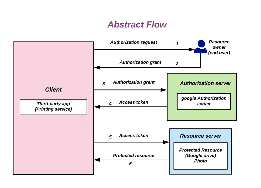 Image of OAuth Abstract flow