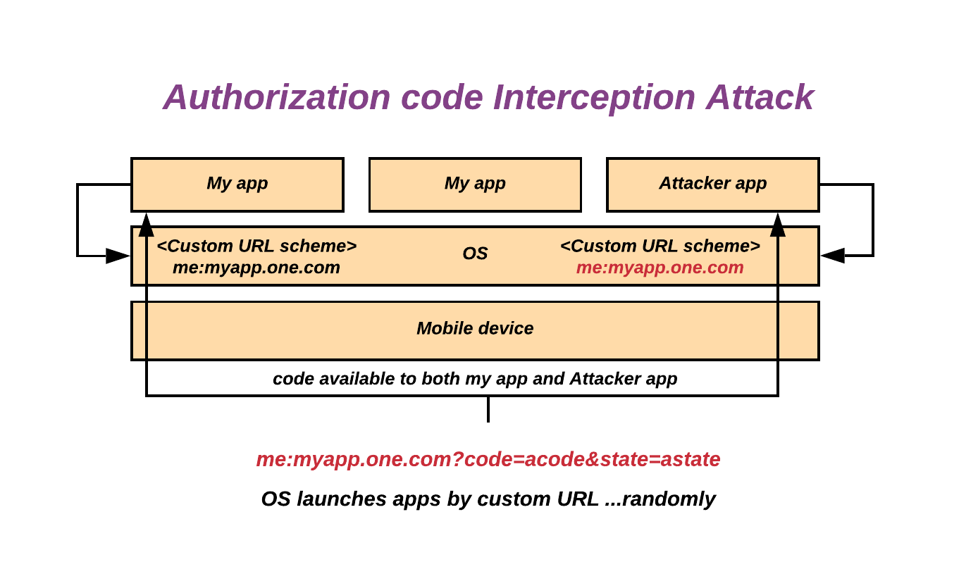 Image of Authorization code grant attack