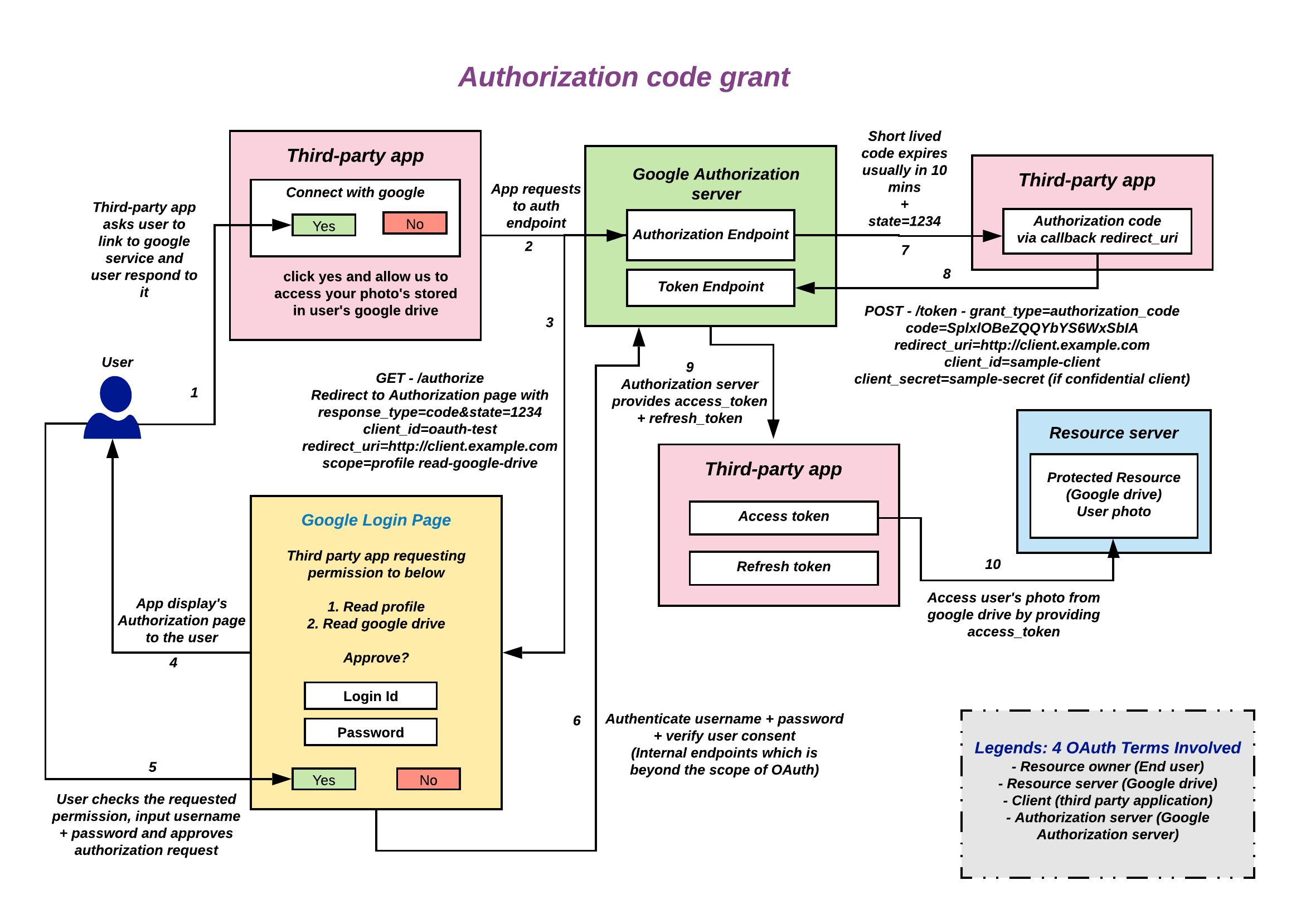 Image of Authorization code grant