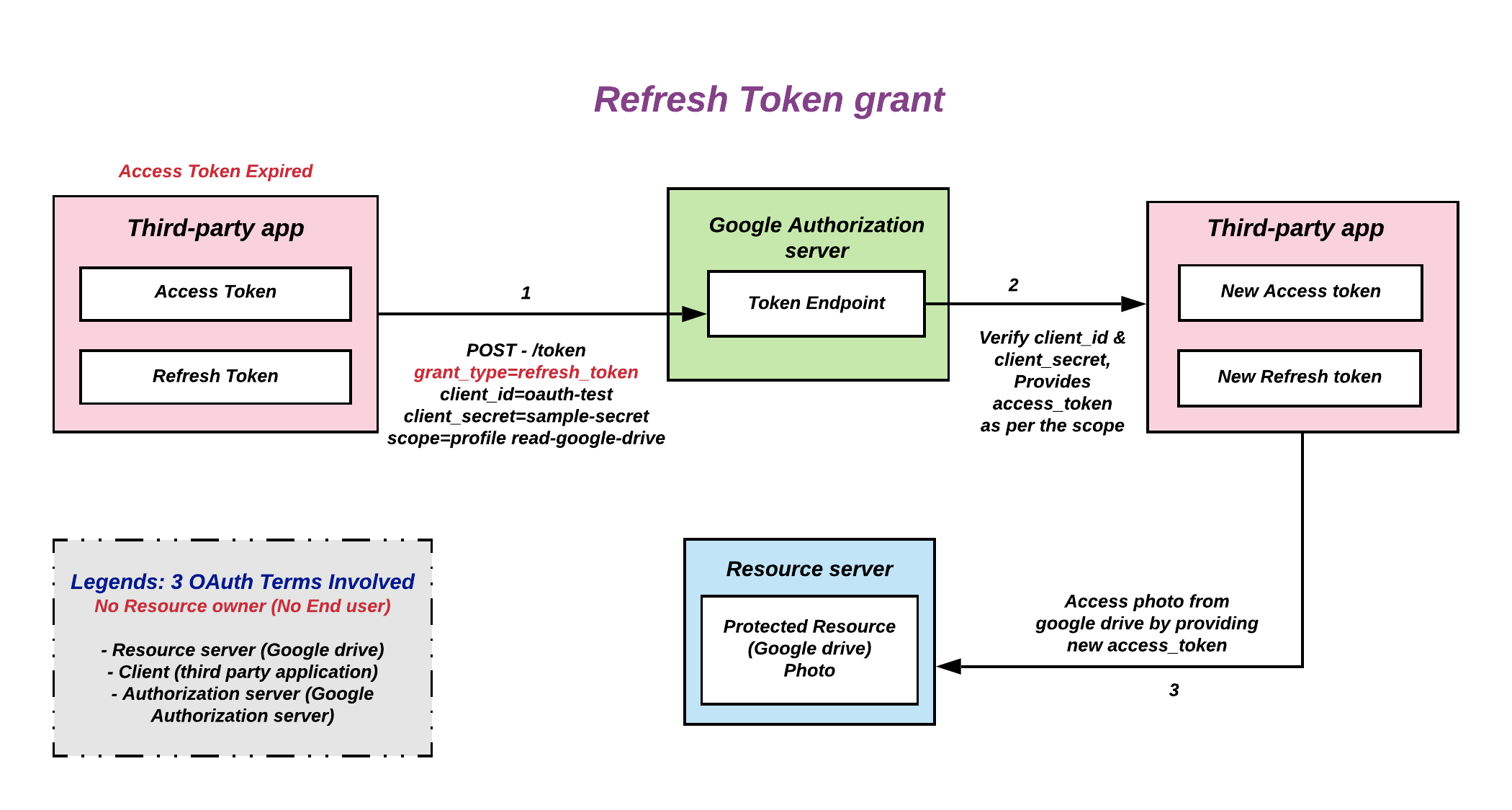 Image of Refresh token grant