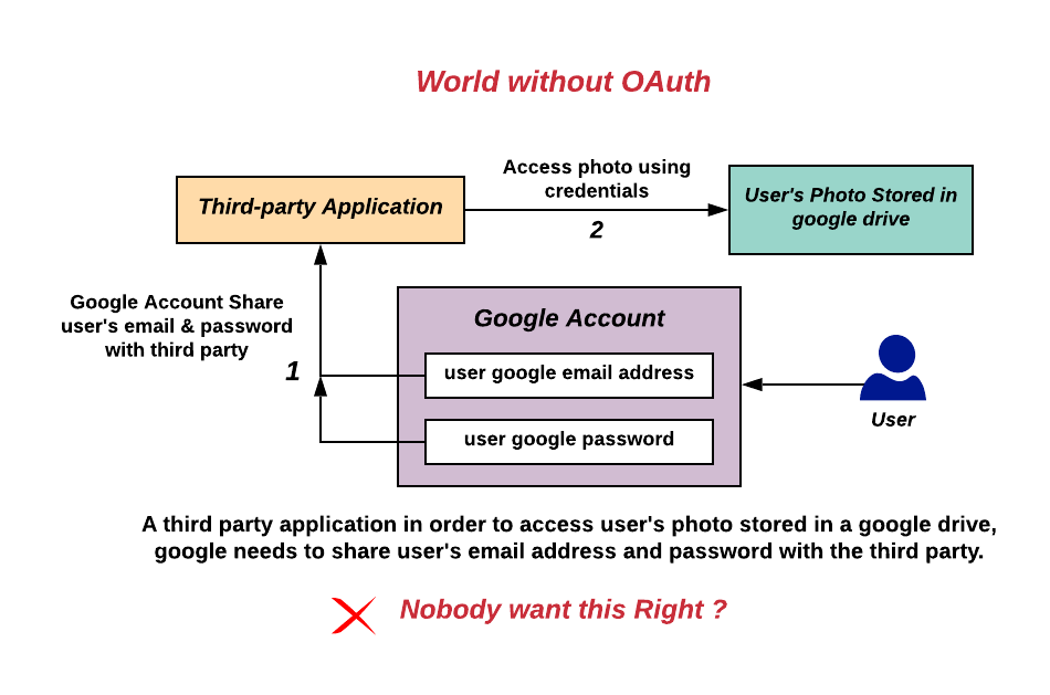 Image of world without OAuth